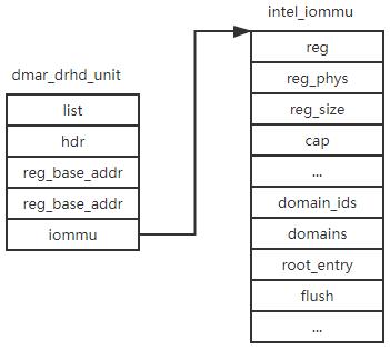 intel IOMMU driver analysis